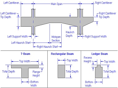 concrete beam design